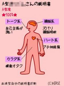 Blood type manual